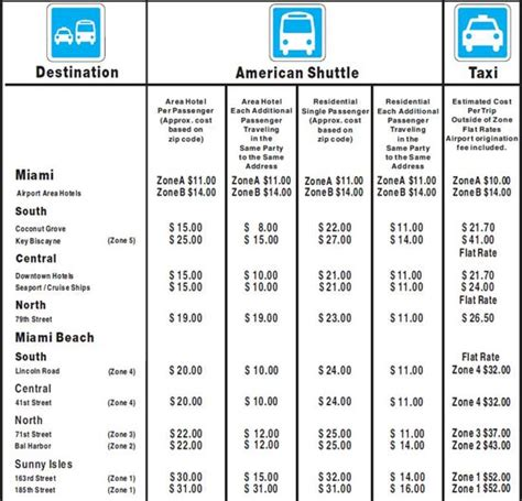 Airport Shuttle Rates by Miami International Airport Shuttles Taxi Information
