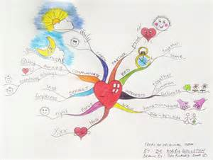 Relationship Mind Map Examples