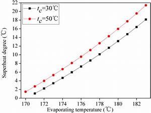 The Minimum Superheat Degree Required Vs  Evaporating