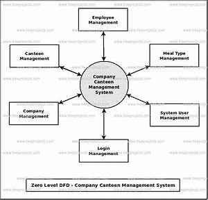 Company Canteen Management System Dataflow Diagram  Dfd