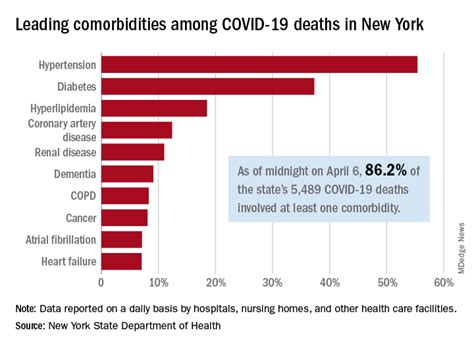 Psychiatric comorbidities are common in patients with adhd in childhood, adolescence and adulthood. Comorbidities the rule in New York's COVID-19 deaths   The ...