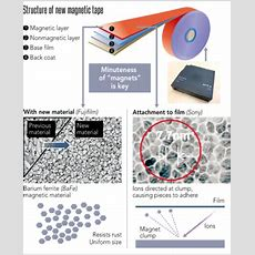 Latest Generation Of Magnetic Tape Offers Massive Storage