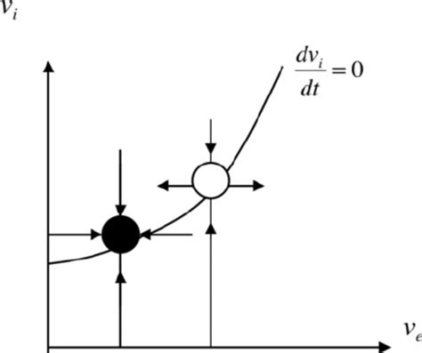 saddle node unstable stable fixed state curve ing points down diagram