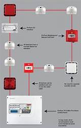 Fire Alarm System: Wiring Diagram Of Fire Alarm SystemFire Alarm System - blogger