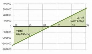 Steuersatz Berechnen Formel : kalkulation gewinn in prozent ~ Themetempest.com Abrechnung