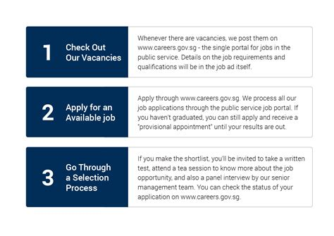 How To Apply For A Job At Psd