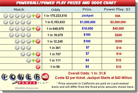Ny Lotto Payout Chart Drone Fest