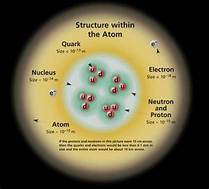 Standard Model  An Overview Of Particle Physics