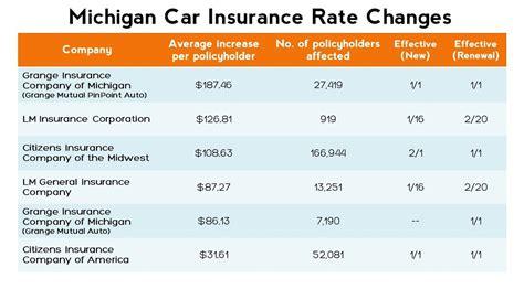 compare car iisurance average car insurance rates  state