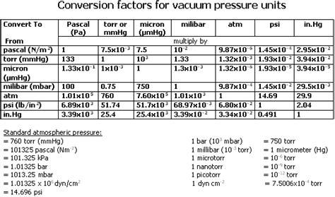 Vacuum Measurement Units by Vacuum Pressure Unit