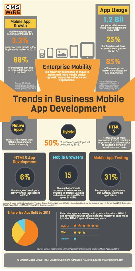 mobile apps trends in enterprise mobile app development