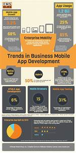 Latest Trends in Enterprise Mobile App Development ...