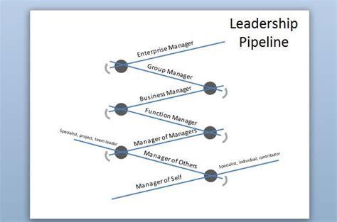 leadership pipeline diagram  powerpoint
