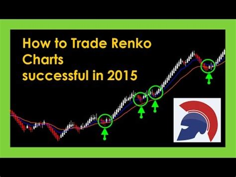 how to trade currency how to trade forex with renko a heikin ashi charts combo