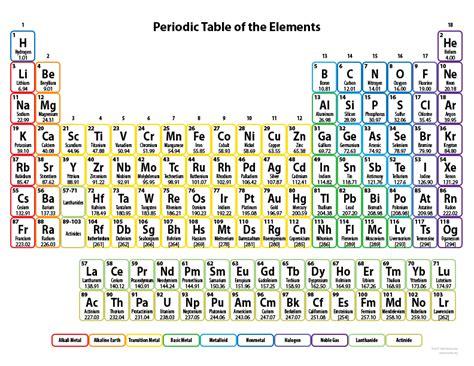 periodic table economic elixir  agent
