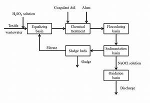 2 Process Flow Diagram Of Textile Waste Water Treatment
