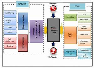 Ucnc  Unified Communication And Collaboration Model