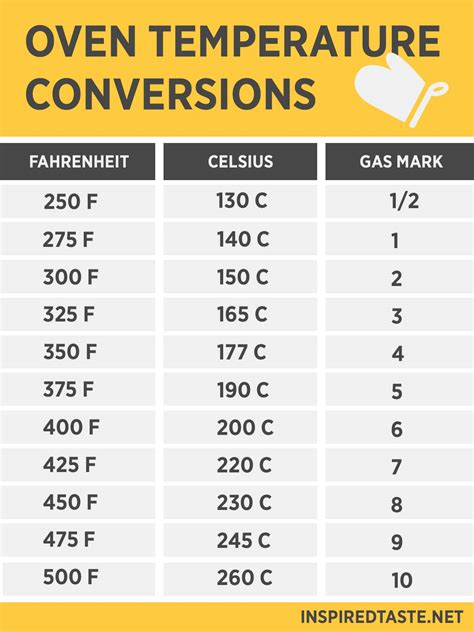 table de conversion cuisine oven temperature conversion fahrenheit celsius