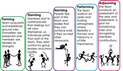 forming storming norming performing adjourning section one tuckman s forming storming norming performing four stage