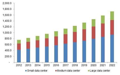 data center ups market size  product small medium