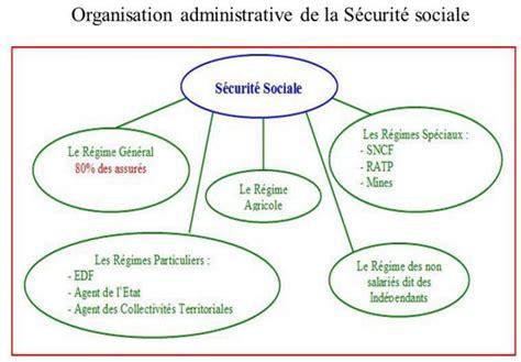 bureau securité sociale chapitre 6 1 le régime général de la sécurité sociale