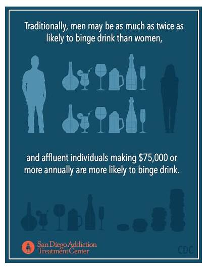 Binge Drinking California Alcoholism Statistics Treatment Rates