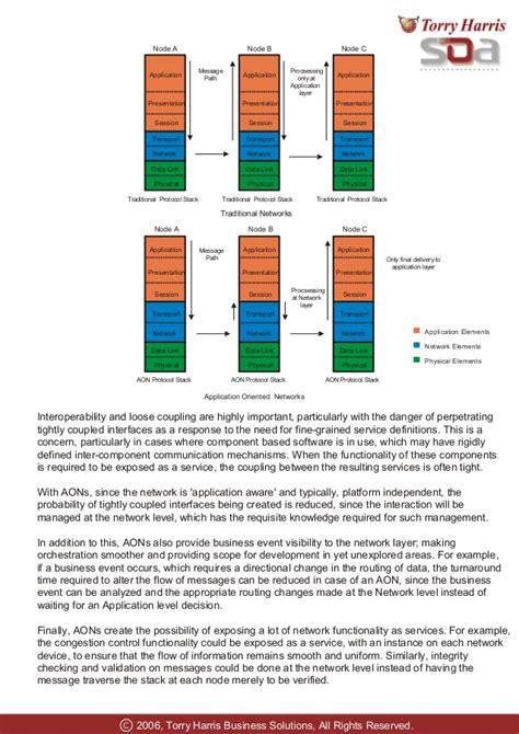 SOA Test Methodology | Torry Harris Whitepaper
