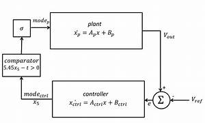 Basic Block Diagram Of Buck Converter And Linear