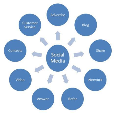 media marketing using linkedin bruce mayhew and