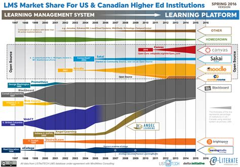 Marketing Degree Canada by State Of Higher Ed Lms Market For Us And Canada
