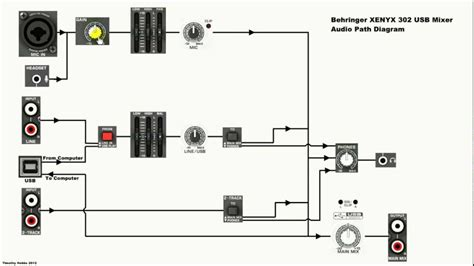 Behringer Xenyx Usb Mixer Diagram Explanation