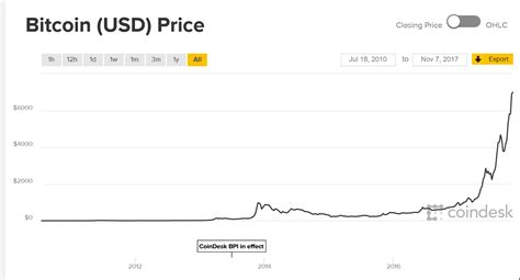 bitcoins price  eventually drop   cityfalcon