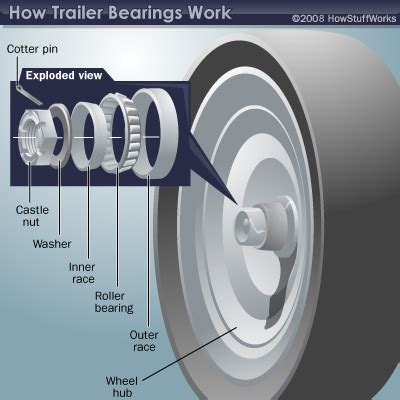 Boat Trailer Wheel Seal Replacement by Installing Trailer Bearings Howstuffworks