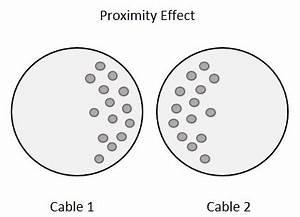 Basic Electronics RF Inductors