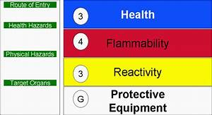 hmis hazard rating label search results global news With hmis label colors