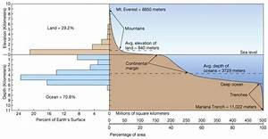 How is the height of any place measured above sea level ...