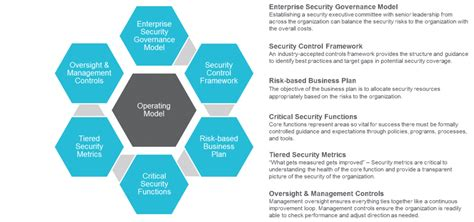 operating model the security operating model a strategic approach for building a more secure organization