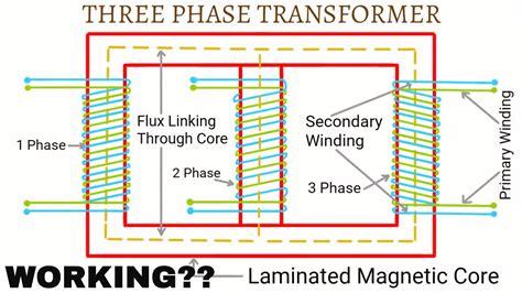 working of three phase transformer urdu