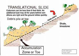 Translational Slide Diagram