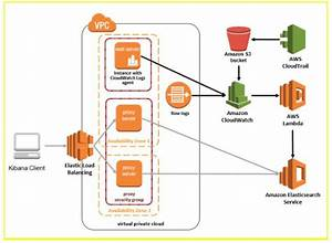 Getting Started With Aws Elasticsearch
