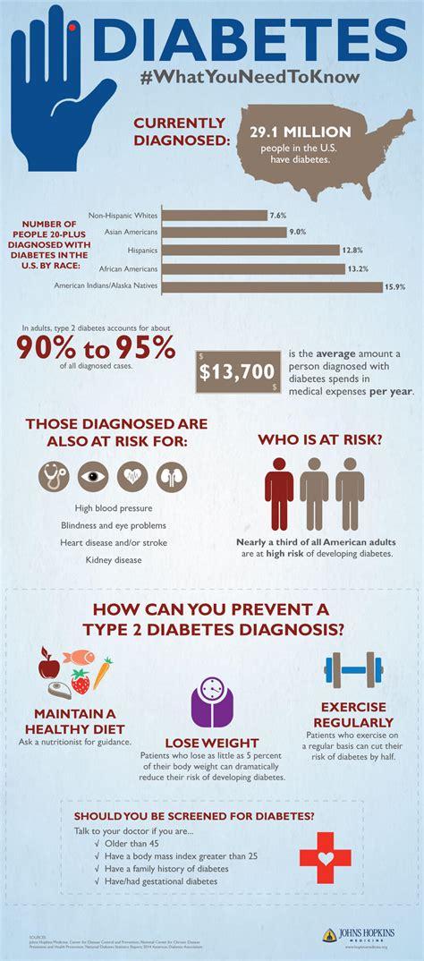 diabetes infographic johns hopkins medicine