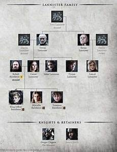 Lannister Family Tree Game Of Thrones In 2019