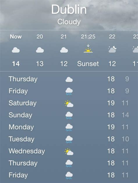range weather forecast for dublin ireland the weather forecast for the next 7 days is pretty depressing joe ie