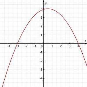 Scheitelpunkt Berechnen Parabel : parabel parabelgleichung aufstellen die nach unten ge ffnet ist mathelounge ~ Themetempest.com Abrechnung