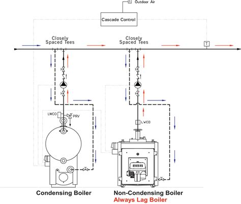 Piping Layout Diagram by Boiler Option Hpac Magazine