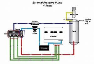 Dry Sump  U2013 Internal Or External Pump For Pressure  - Corvetteforum