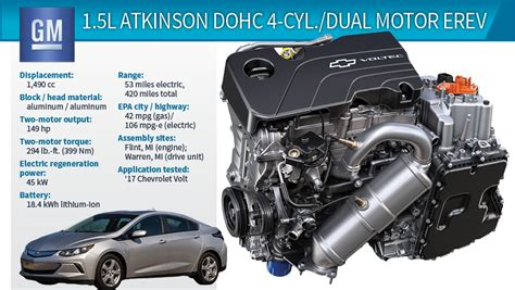 Electric Motor Specs by 2017 Wards 10 Best Engines Winner Chevrolet Volt 1 5l 4
