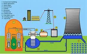 Nuclear Energy - KidsPressMagazine com  Nuclear Power Diagram