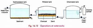 Purification Of Water On A Large Scale  Explained With
