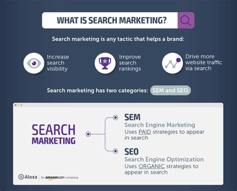 Define Seo Marketing by Sem Vs Seo What S The Difference And Which Is Right For